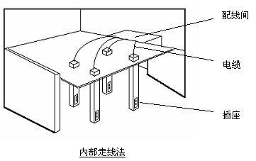 家装桥架电路布线图